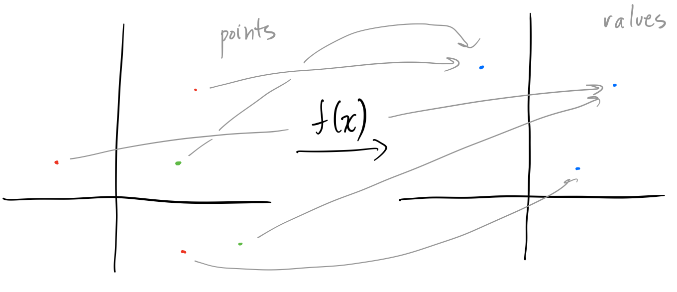 The points and values of a complex function, with the same colors as in the previous figure.
