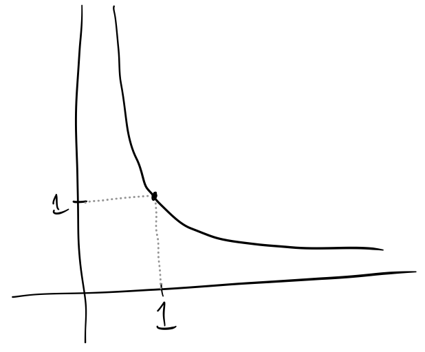 The function f(x) = 1/x is not closed, since the closed interval \lbrack 1, ∞) gets mapped to the half-open interval \lbrack 0,  1)
