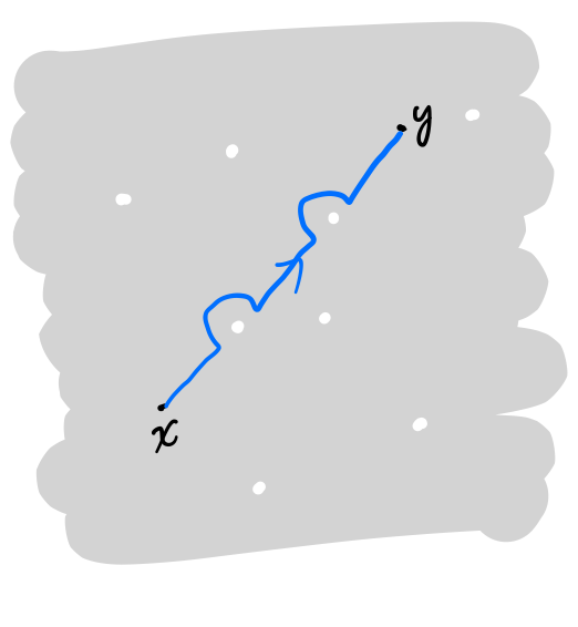 The path between x and y on a plane with a finite number of points removed.