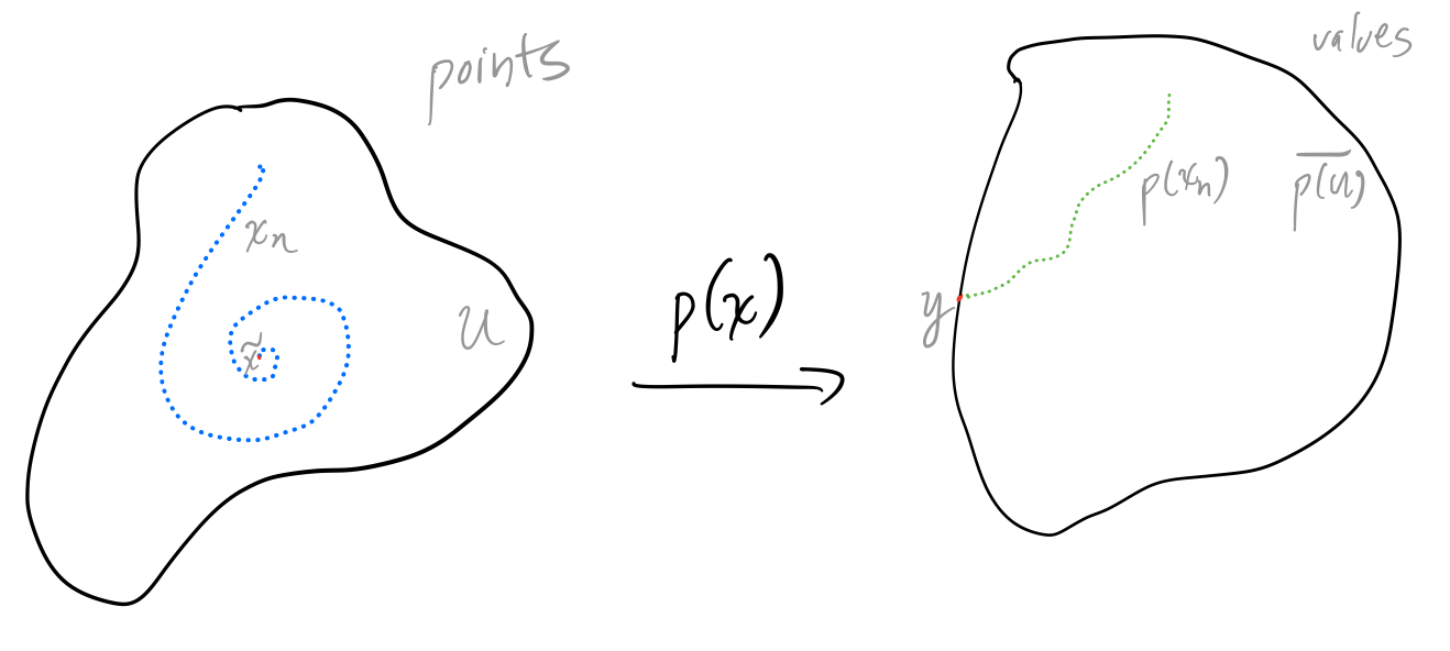 Diagram for the proof that a non-constant polynomial p(x) is closed.