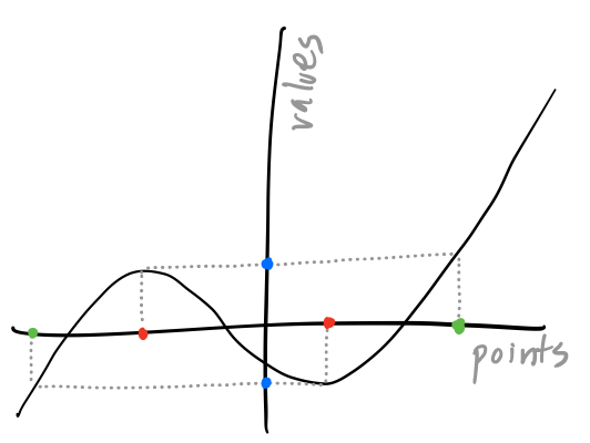 The points and values of a real function. Red points are critical points, blue values are critical values, and green points are impure regular points. All other points are pure regular, and all other values are regular.