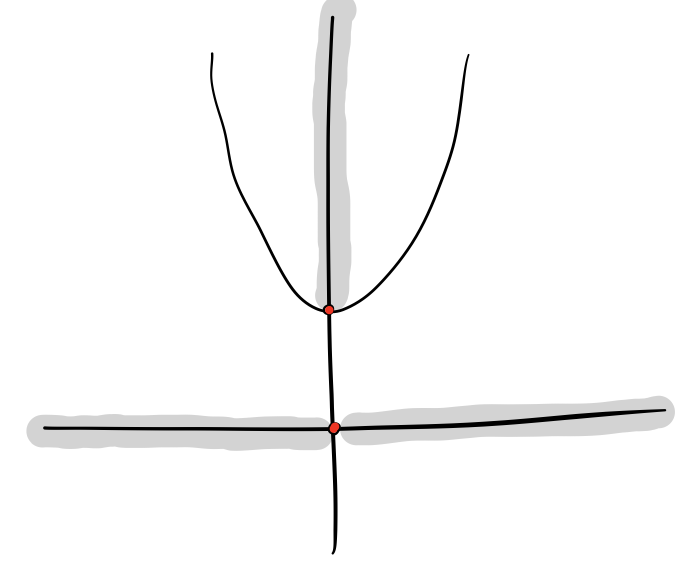 The polynomial p(x) = x^2 + 1 maps the two connected components (-∞, 0) and (0, ∞) of P_{\text{pure}} to only one connected component (1, ∞) of V_{\text{regular}}.